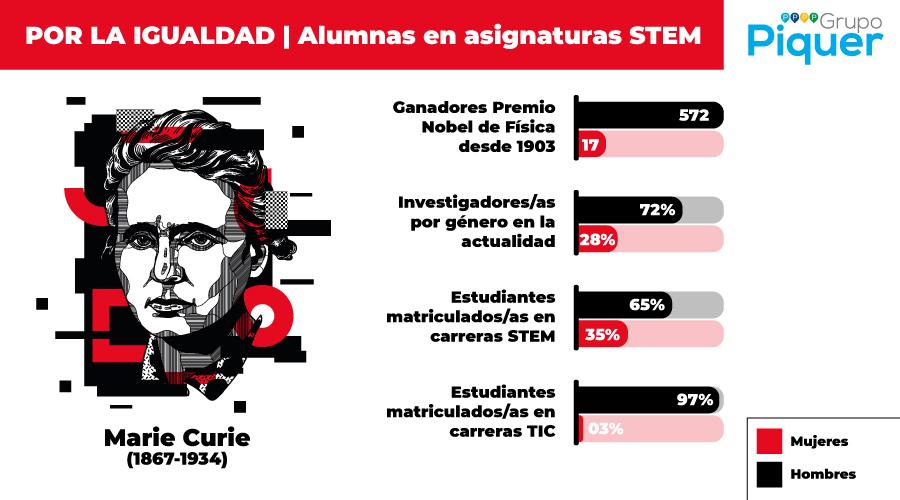 Por la igualdad: Por las alumnas en asignaturas STEM