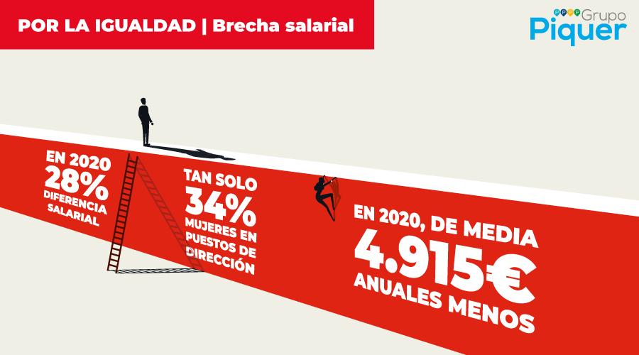 Por la igualdad: brecha salarial